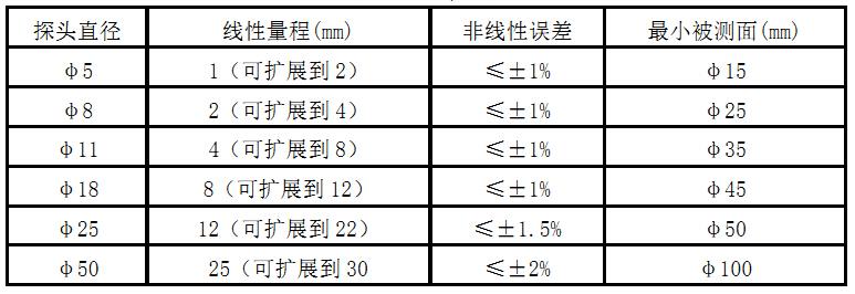 测量参数表.jpg